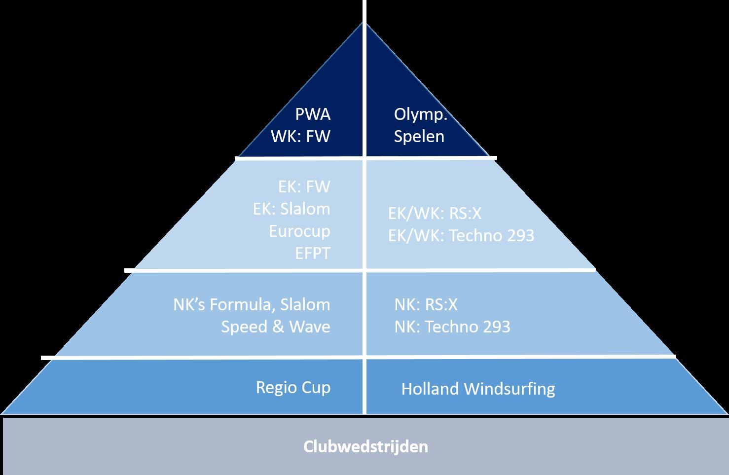 Wedstrijdsurfen: niveaus en disciplines