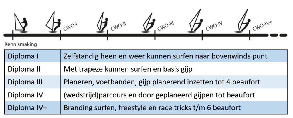 niveaus surflessen